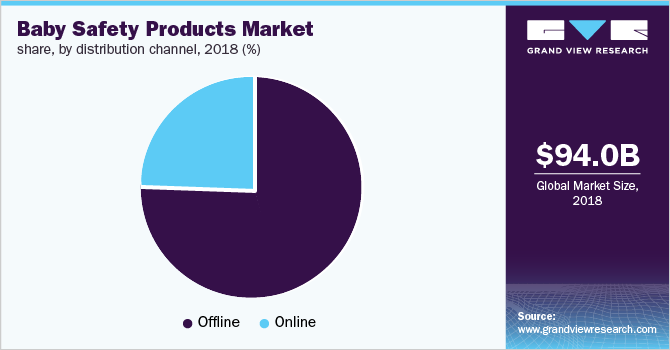 Global baby safety products market share, by distribution channel, 2018 (%)