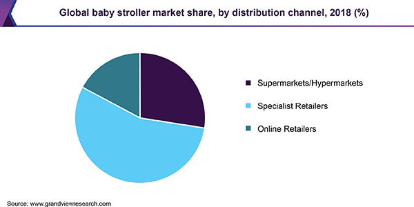 Global baby stroller market share, by distribution channel, 2018 (%)