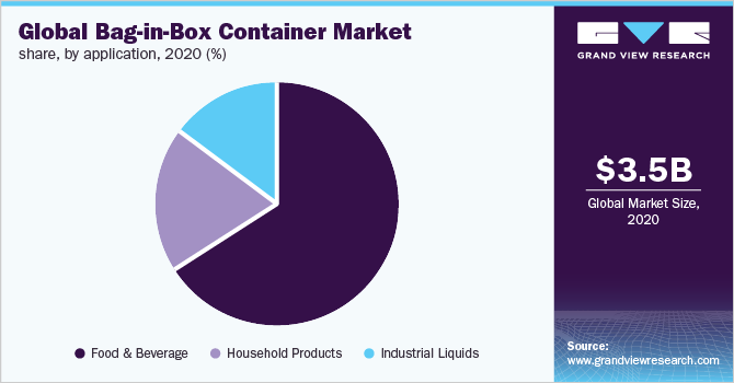 Global bag-in-box container  market