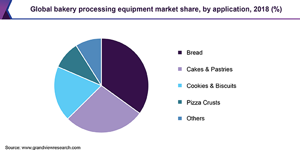 Global bakery processing equipment market share, by application, 2018 (%)