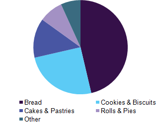 Global baking ingredients market revenue, by product, 2016 (%)