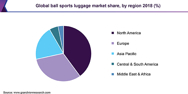 Global ball sports luggage market share, by region 2018 (%)