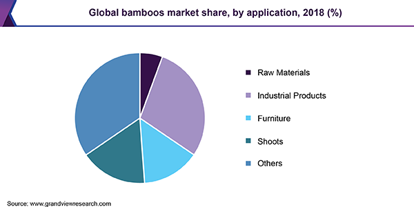 Global bamboos market