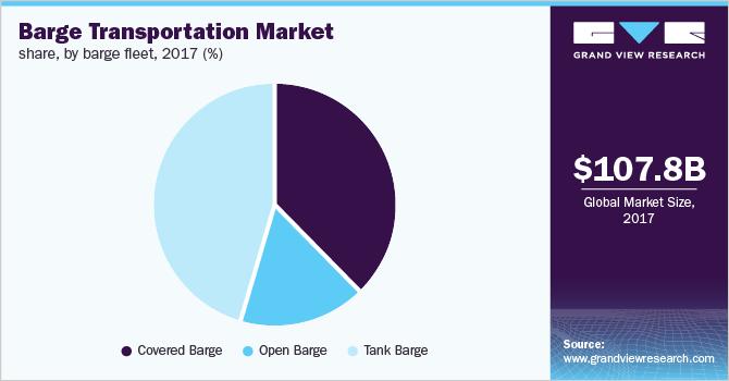 Global barge transportation market share, by barge fleet, 2017 (%)