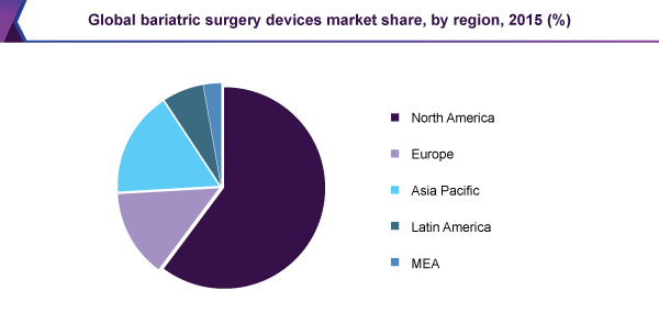 Global bariatric surgery devices market