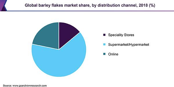 Global barley flakes market