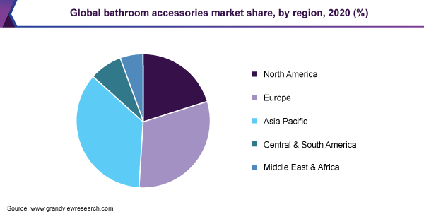 Global bathroom accessories market share, by region, 2020 (%)