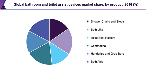 Global bathroom and toilet assist devices market