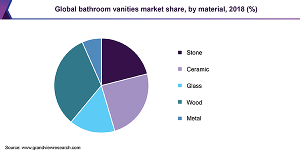 Global bathroom vanities market