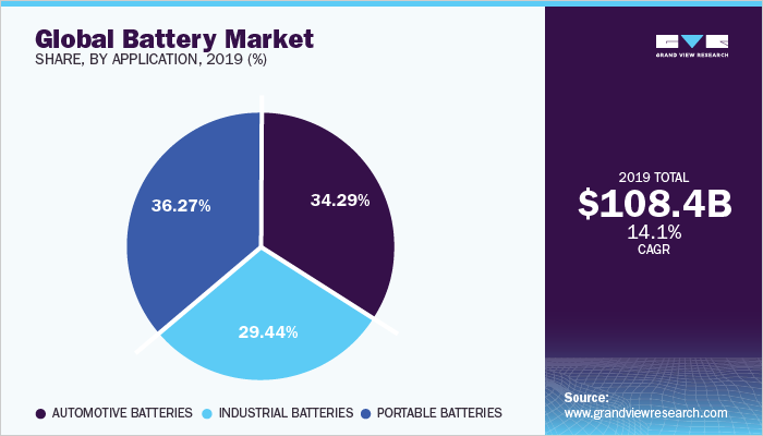 Battery Market Size, Share   Industry Research Report, 2024
