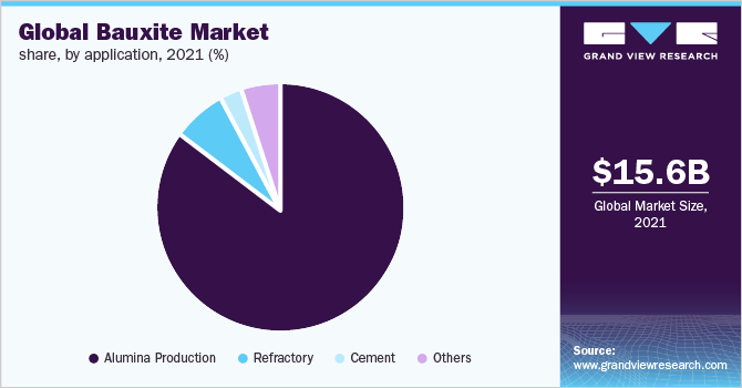 Global bauxite market share, by application, 2019 (%)