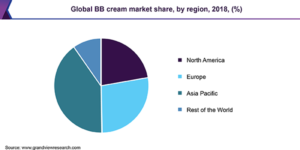 Global BB cream market share, by region, 2018, (%)