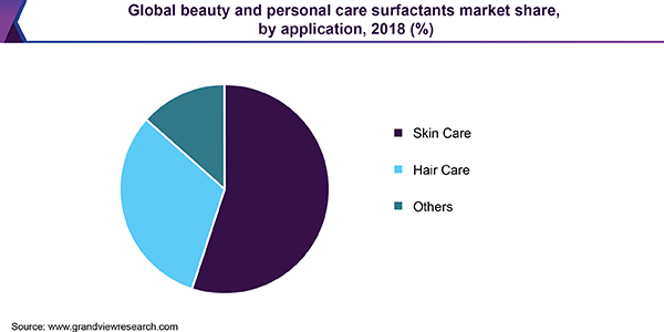 Global beauty and personal care surfactants Market