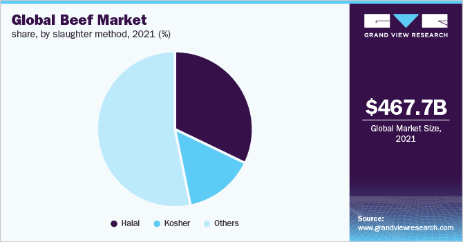 Global beef market share, by cut, 2017 (%)