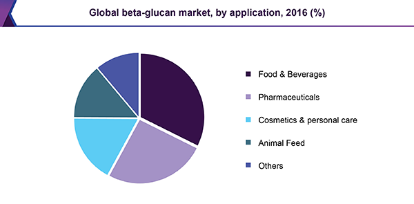 Global beta-glucan market, by application, 2016 (%)