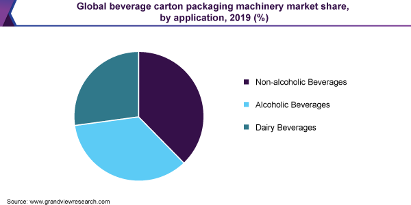 Global beverage carton packaging machinery market share
