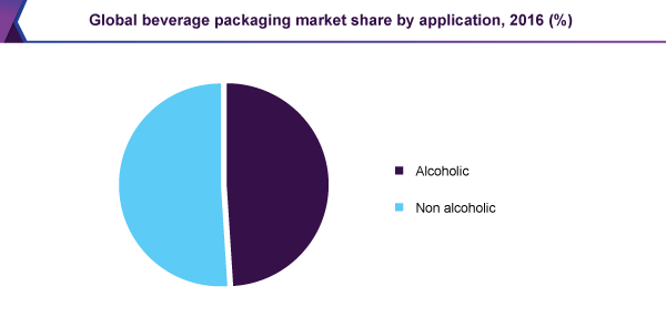 Global beverage packaging market share by application, 2016 (%)