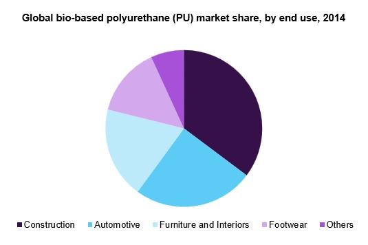 Global bio-based polyurethane (PU) market