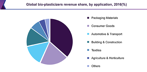 https://www.grandviewresearch.com/static/img/research/global-bio-plasticizers-market.png