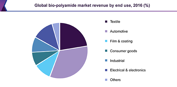 Global bio-polyamide market