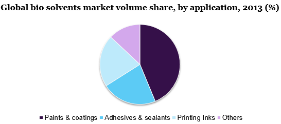 Global bio solvents market