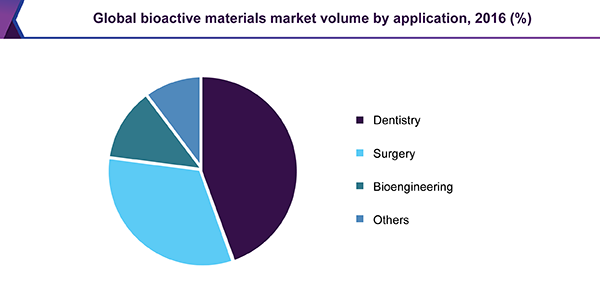 Global bioactive materials market