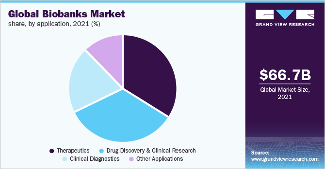 Global biobanks market share, by application, 2017 (%)