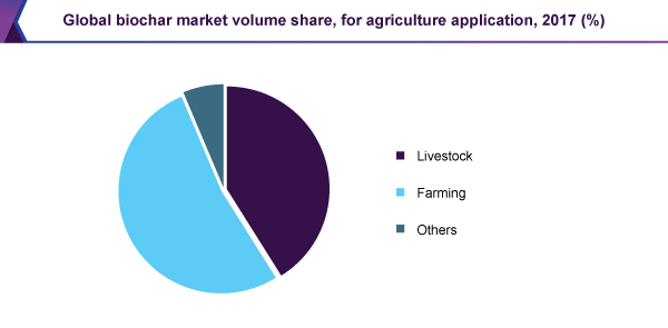 Global biochar market volume share, for agriculture application, 2017 (%)