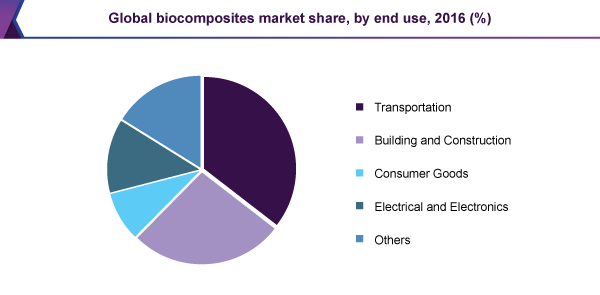 Global biocomposites market