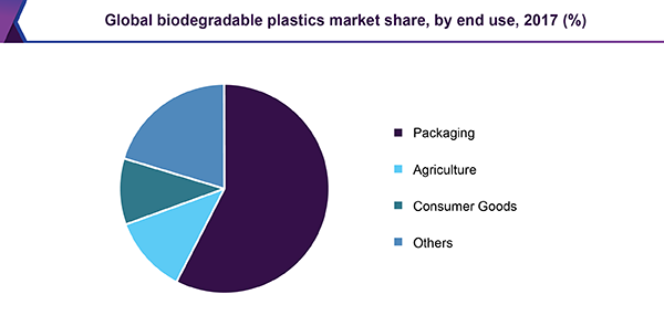 Global biodegradable plastics market share, by end use, 2017 (%)