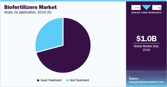 Global biofertilizers market share by application, 2016(%)