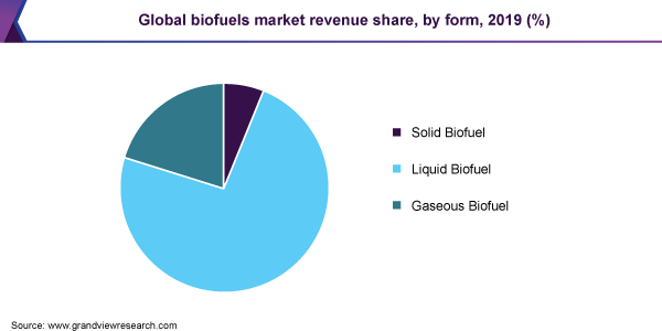 Global biofuels market revenue share