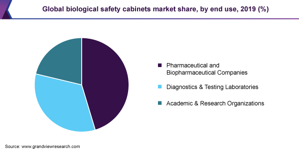 https://www.grandviewresearch.com/static/img/research/global-biological-safety-cabinets-market-share.png
