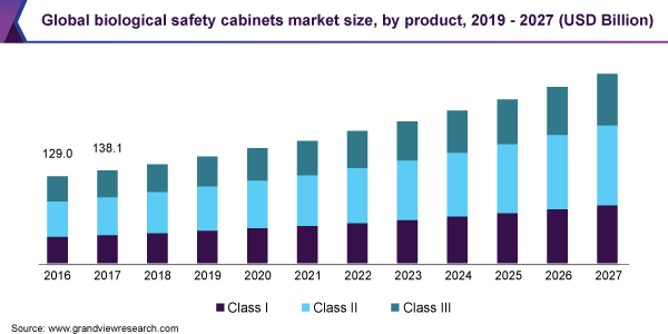 https://www.grandviewresearch.com/static/img/research/global-biological-safety-cabinets-market.png