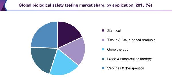 Global biological safety testing market share, by application, 2015 (%)