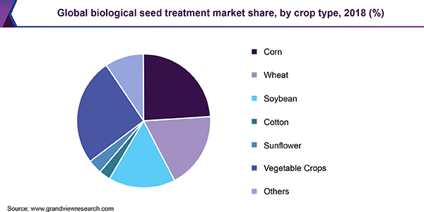 Global biological seed treatment market share, by crop type, 2018 (%)
