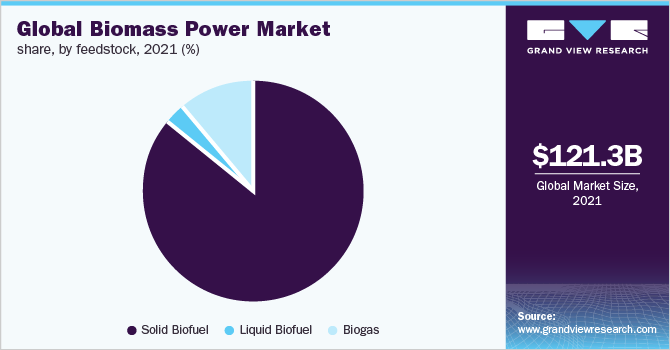 Global biomass power market share