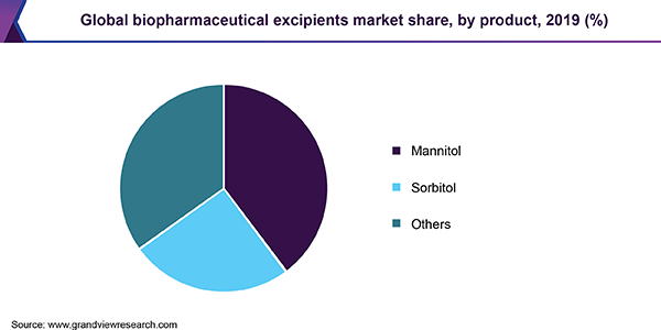 Global biopharmaceutical excipients market share, by product, 2017 (%)