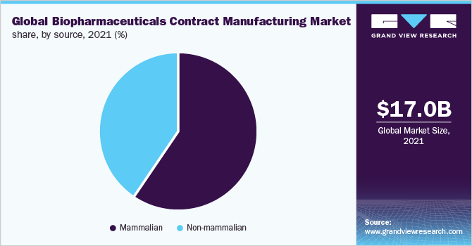 Global biopharmaceuticals contract manufacturing market share, by biologics, 2017 (%)