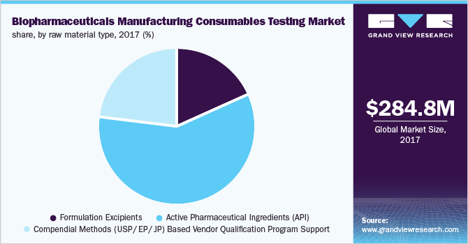 Global biopharmaceuticals manufacturing consumables testing market share, by raw material type, 2017 (%)