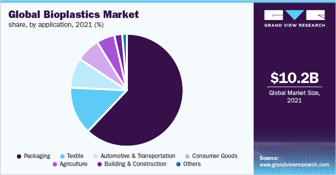 Global bioplastics market share