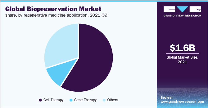 Global biopreservation market share, by application, 2015 (%)