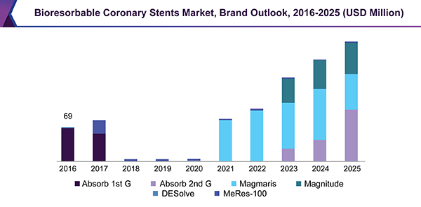 Global Bioresorbable Coronary Stents market