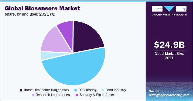 Global biosensors market share, by technology, 2014 (%)