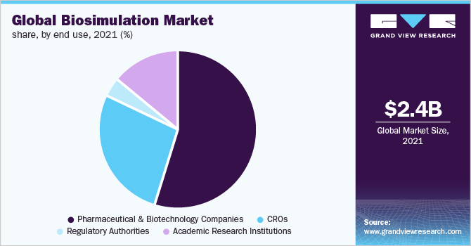Global biosimulation market