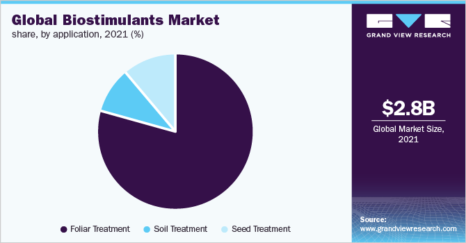 Global biostimulants market share, by application, 2016 (%)