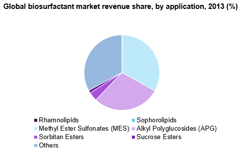 Global biosurfactant market