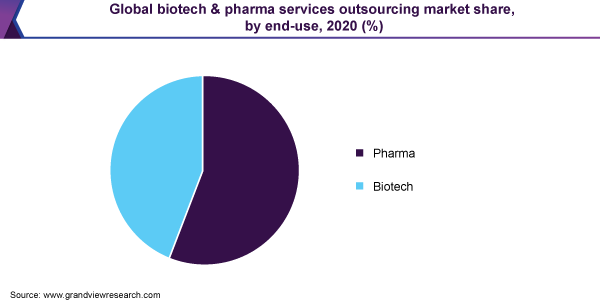 Global biotech & pharma services outsourcing market share, by end-use, 2020 (%)