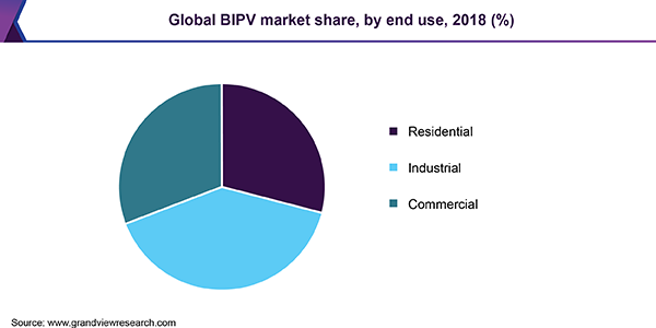 Global BIPV market