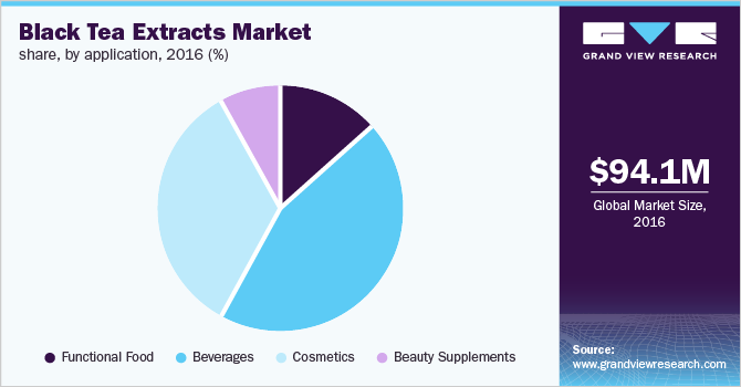 Global black tea extracts market